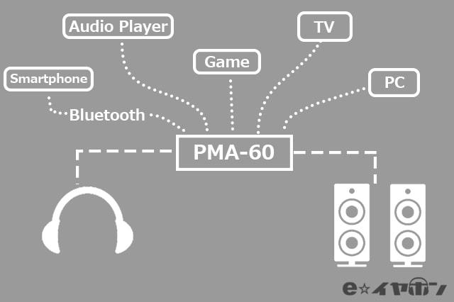 様々な接続で楽しめる PMA-60