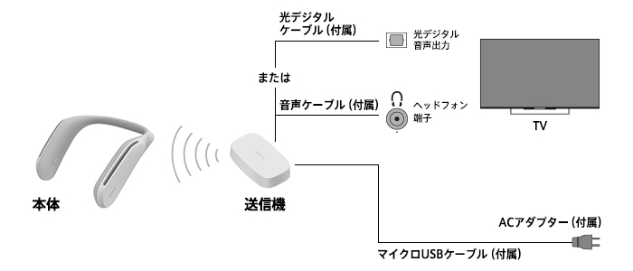 SRS-WS1_接続1